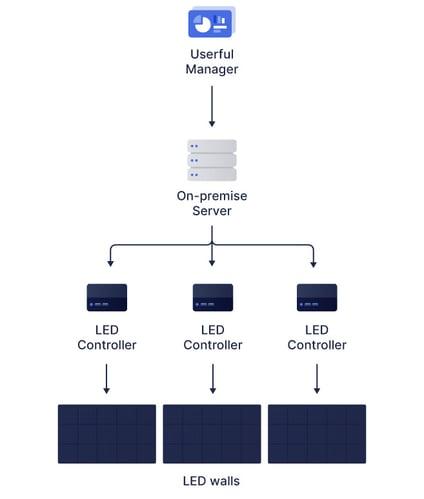 LED-multi-controller-diagram