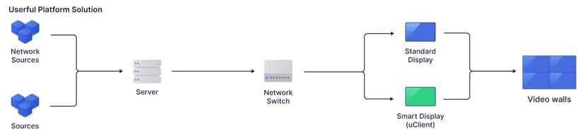 userful-platform-diagram